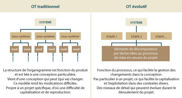 Gestion de projets  méthode et outils , Les essentiels , L