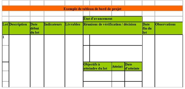 Gestion De Projets Methode Et Outils Les Essentiels Les Tableaux De Bord