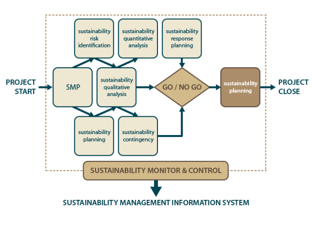 Project management and sustainability how to create a sustainability planning and risk analysis in the same time you have to organize the monitor and control sustainability system pronofoot35fo Gallery